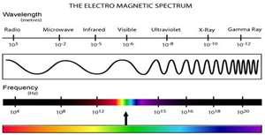 electromagniticspectrum